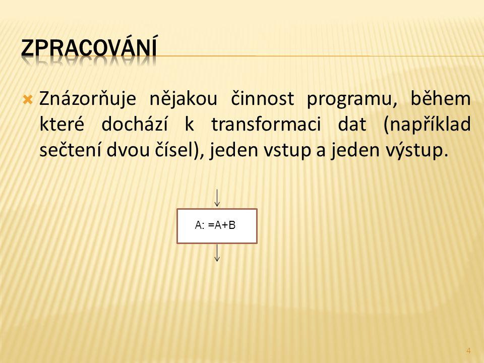  Znázorňuje nějakou činnost programu, během které dochází k transformaci dat (například sečtení dvou čísel), jeden vstup a jeden výstup. A: =A+B 4