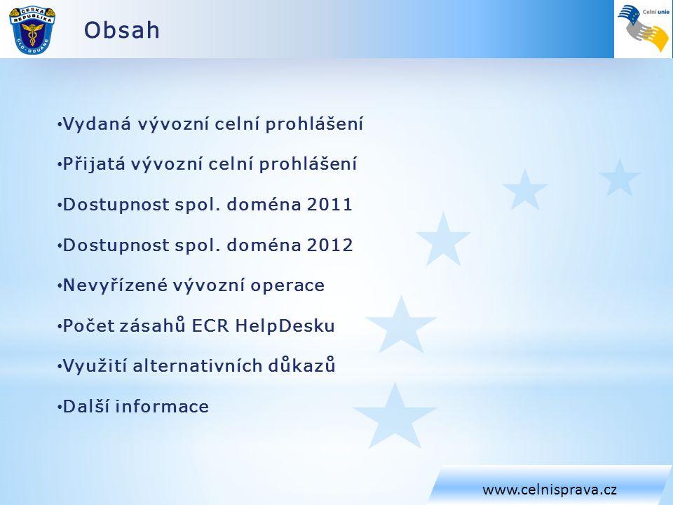 Obsah www.celnisprava.cz Vydaná vývozní celní prohlášení Přijatá vývozní celní prohlášení Dostupnost spol. doména 2011 Dostupnost spol. doména 2012 Ne
