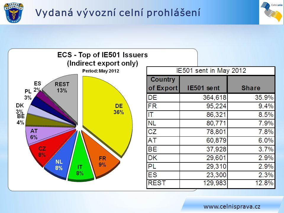Přijatá vývozní celní prohlášení www.celnisprava.cz CZ: 22 948 2,26%