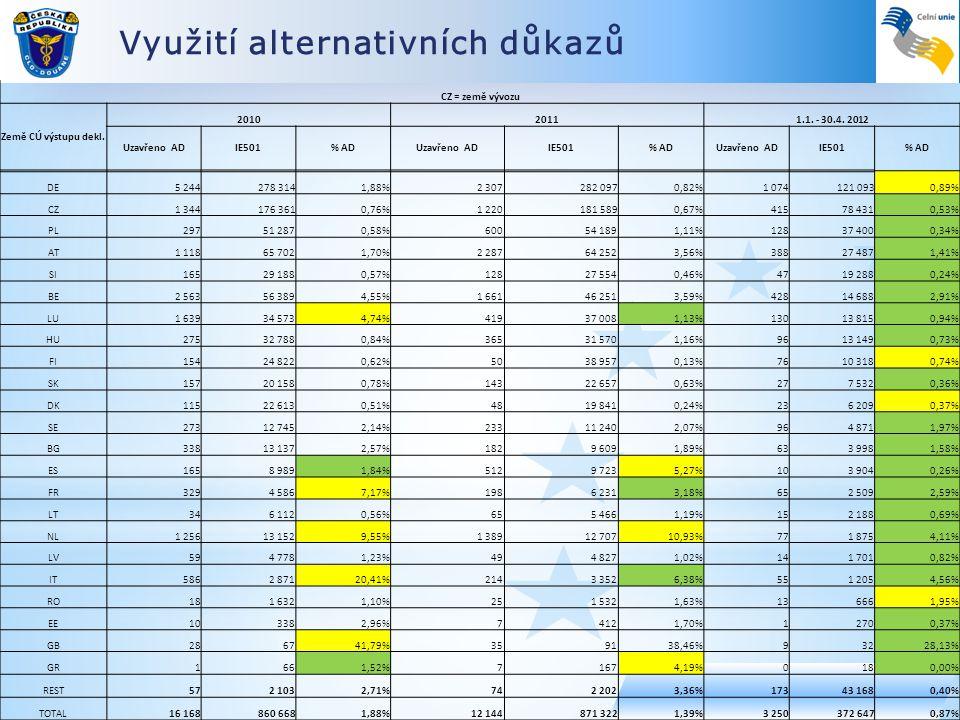 Využití alternativních důkazů CZ = země vývozu Země CÚ výstupu dekl. 201020111.1. - 30.4. 2012 Uzavřeno ADIE501% ADUzavřeno ADIE501% ADUzavřeno ADIE50