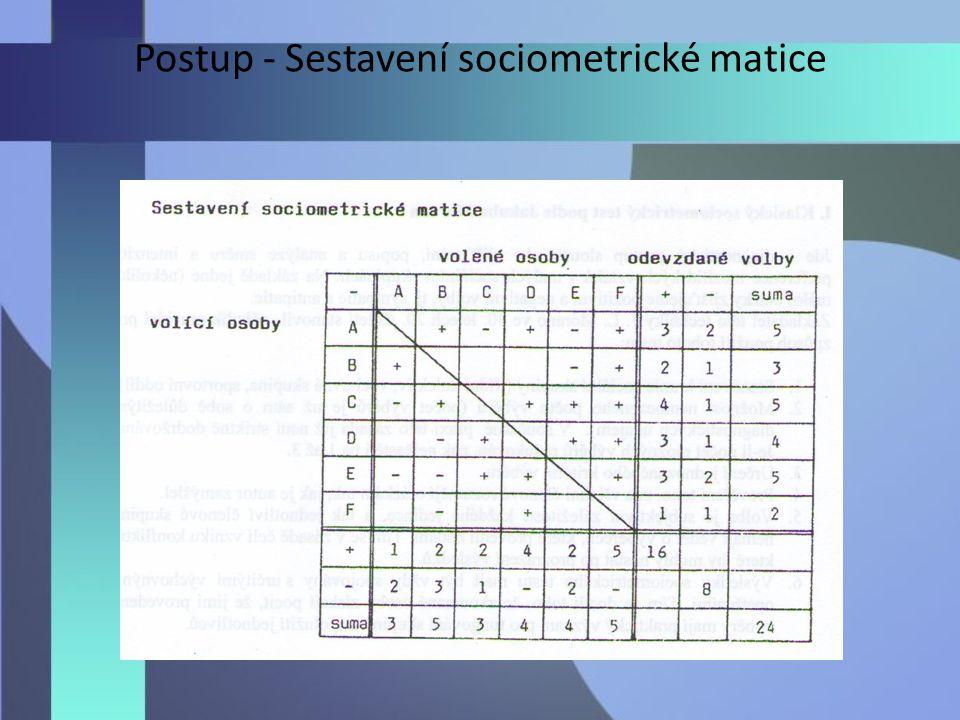 Postup - Sestavení sociometrické matice