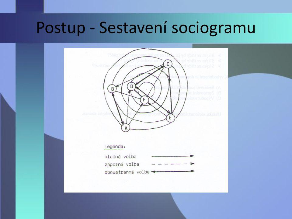 Postup - Sestavení sociogramu