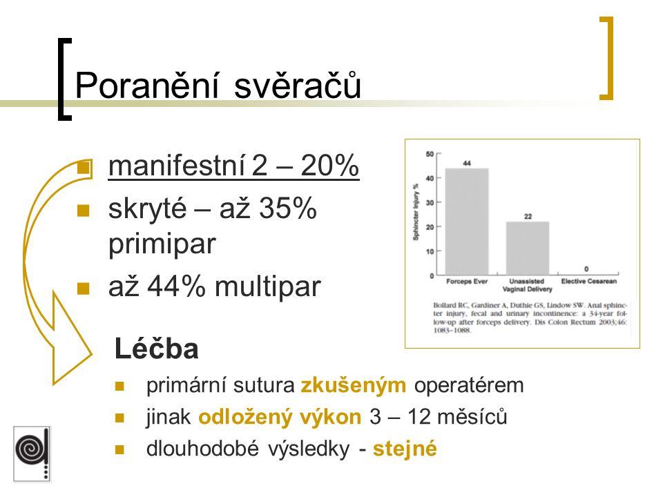 Poranění svěračů manifestní 2 – 20% skryté – až 35% primipar až 44% multipar Léčba primární sutura zkušeným operatérem jinak odložený výkon 3 – 12 měs