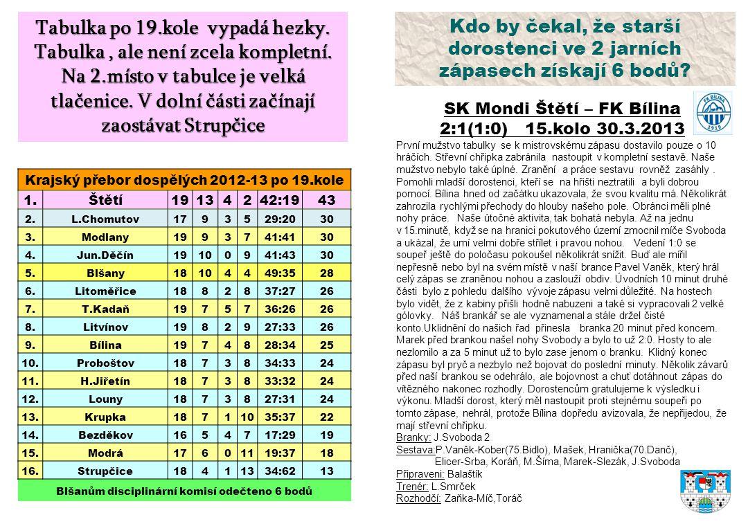 Kdo by čekal, že starší dorostenci ve 2 jarních zápasech získají 6 bodů? SK Mondi Štětí – FK Bílina 2:1(1:0) 15.kolo 30.3.2013 První mužstvo tabulky s