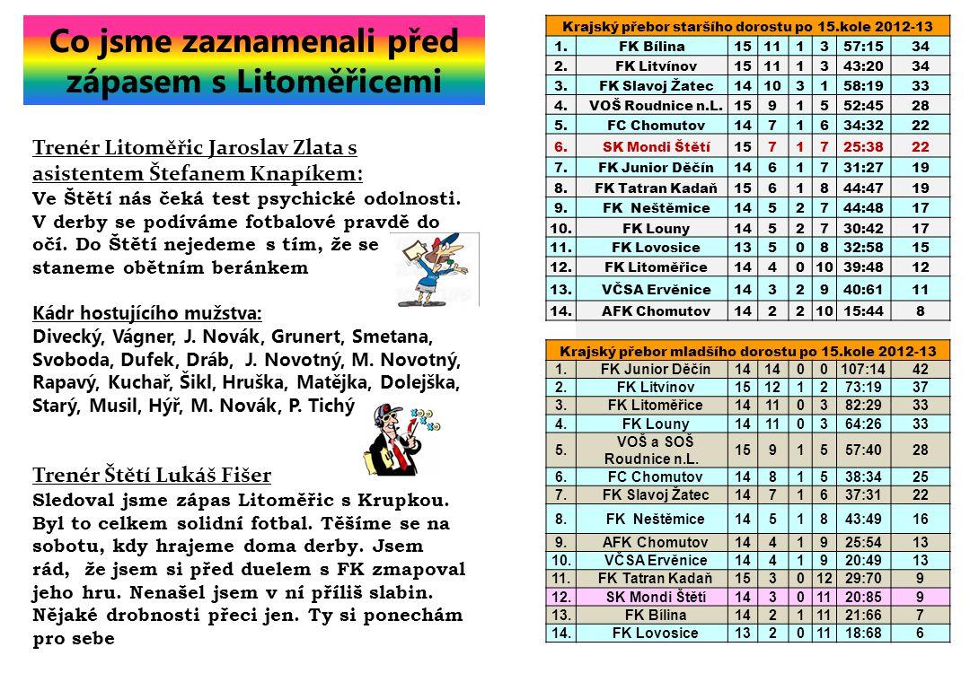 Krajský přebor staršího dorostu po 15.kole 2012-13 1.FK Bílina15111357:1534 2. FK Litvínov15111343:2034 3. FK Slavoj Žatec14103158:1933 4. VOŠ Roudnic