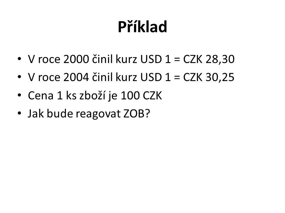 Příklad V roce 2000 činil kurz USD 1 = CZK 28,30 V roce 2004 činil kurz USD 1 = CZK 30,25 Cena 1 ks zboží je 100 CZK Jak bude reagovat ZOB?