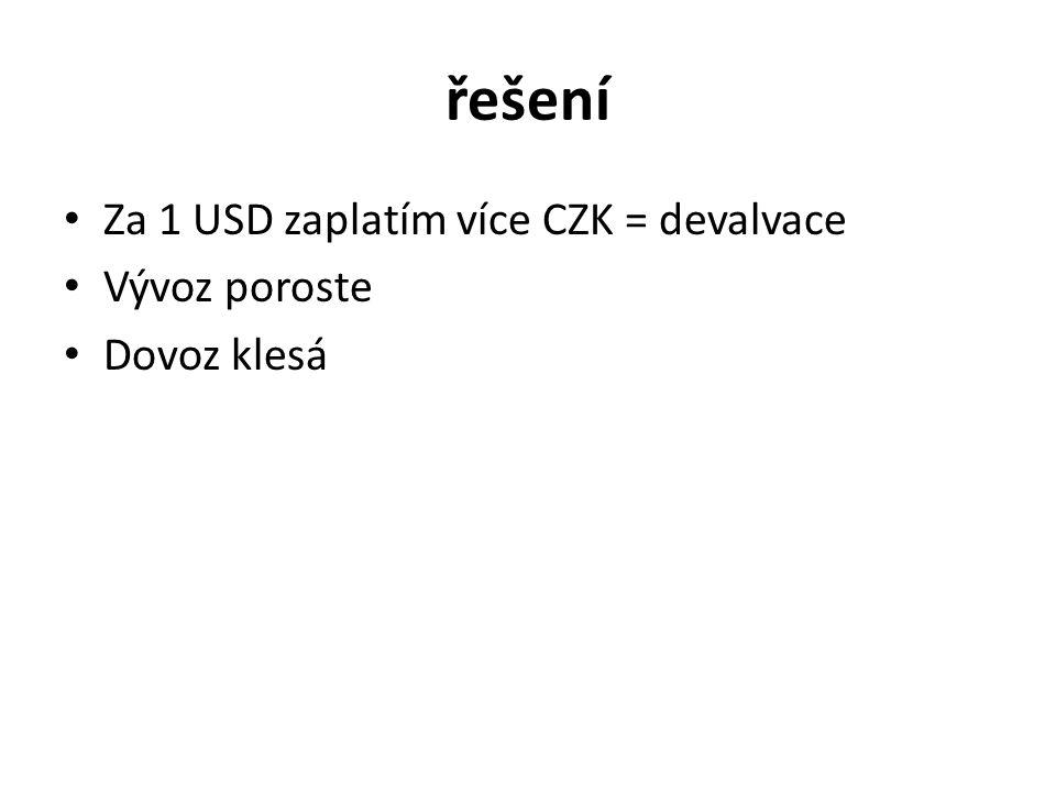 řešení Za 1 USD zaplatím více CZK = devalvace Vývoz poroste Dovoz klesá