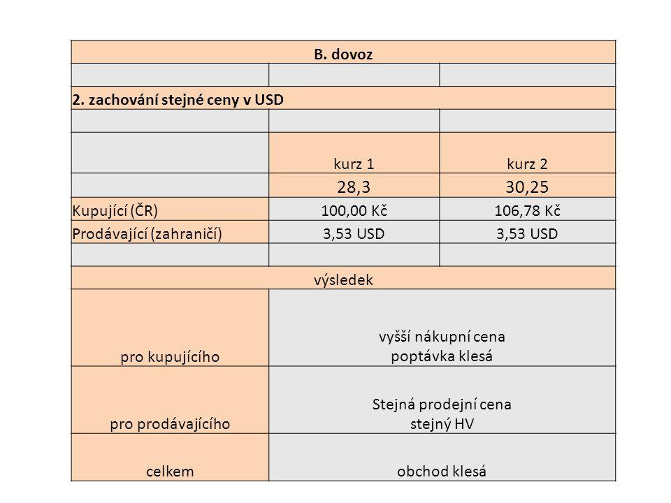 B. dovoz 2. zachování stejné ceny v USD kurz 1kurz 2 28,330,25 Kupující (ČR)100,00 Kč106,78 Kč Prodávající (zahraničí)3,53 USD výsledek pro kupujícího