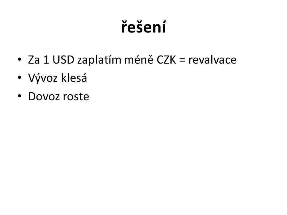řešení Za 1 USD zaplatím méně CZK = revalvace Vývoz klesá Dovoz roste
