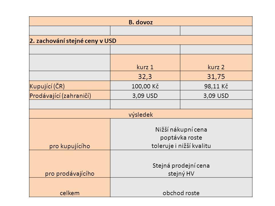 B. dovoz 2. zachování stejné ceny v USD kurz 1kurz 2 32,331,75 Kupující (ČR)100,00 Kč98,11 Kč Prodávající (zahraničí)3,09 USD výsledek pro kupujícího