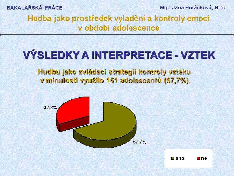 VÝSLEDKY A INTERPRETACE - VZTEK Hudbu jako zvládací strategii kontroly vzteku v minulosti využilo 151 adolescentů (67,7%). BAKALÁŘSKÁ PRÁCE Mgr. Jana