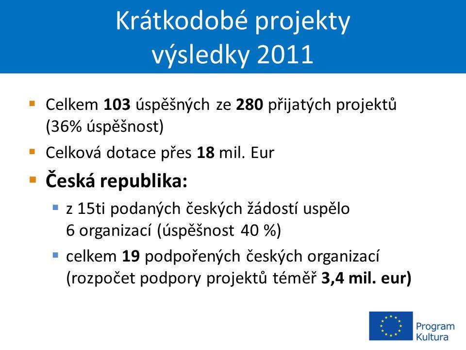 Krátkodobé projekty výsledky 2011  Celkem 103 úspěšných ze 280 přijatých projektů (36% úspěšnost)  Celková dotace přes 18 mil.