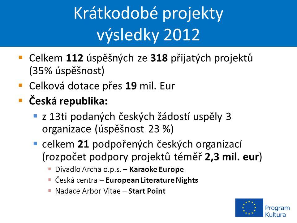 Krátkodobé projekty výsledky 2012  Celkem 112 úspěšných ze 318 přijatých projektů (35% úspěšnost)  Celková dotace přes 19 mil.