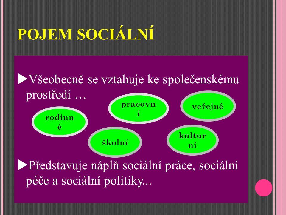 POJEM SOCIÁLNÍ  Všeobecně se vztahuje ke společenskému prostředí …  Představuje náplň sociální práce, sociální péče a sociální politiky...