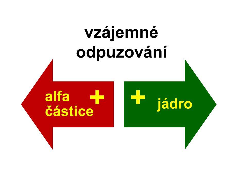 alfa částice jádro vzájemné odpuzování ++