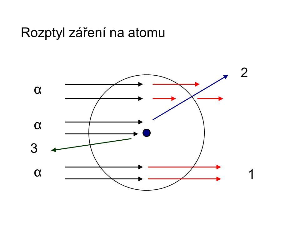 Rozptyl záření na atomu α α α 1 2 3