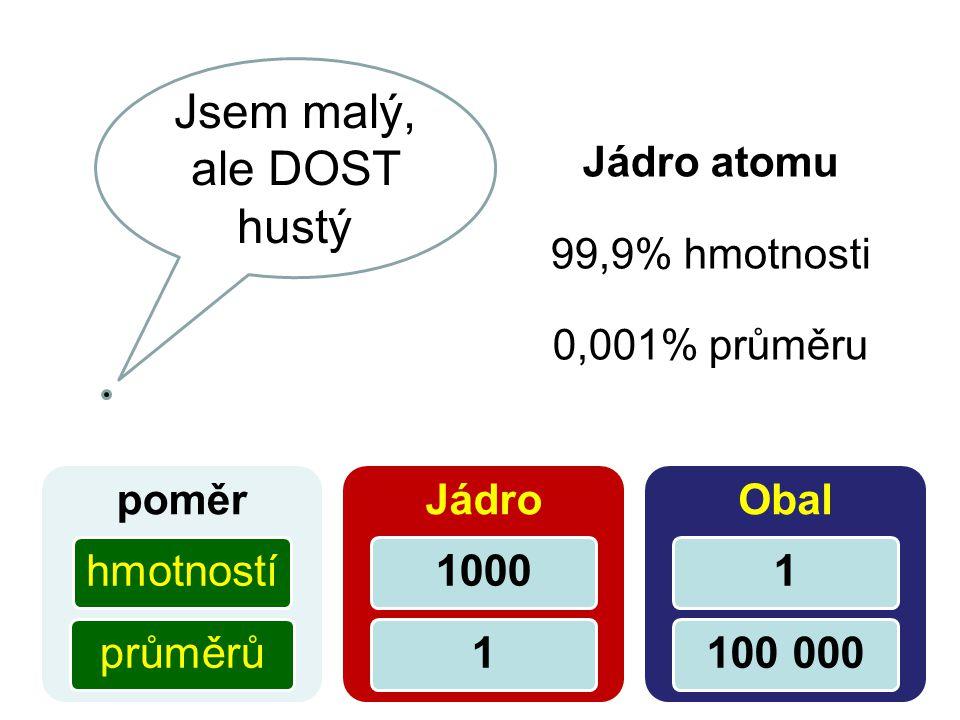 Jsem malý, ale DOST hustý Jádro atomu 99,9% hmotnosti 0,001% průměru poměr hmotnostíprůměrů Jádro 10001 Obal 1100 000