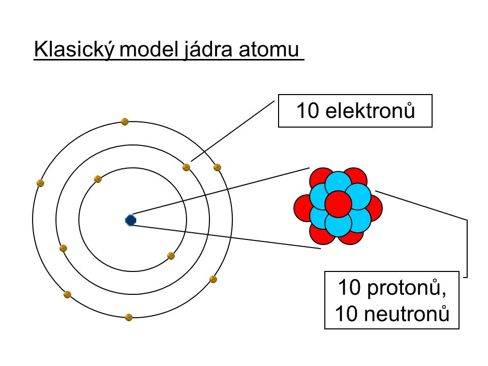 Klasický model jádra atomu 10 elektronů 10 protonů, 10 neutronů