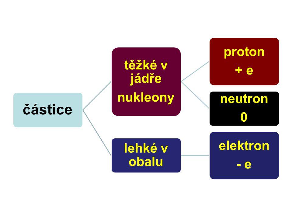 částice těžké v jádře nukleony proton + e neutron 0 lehké v obalu elektron - e