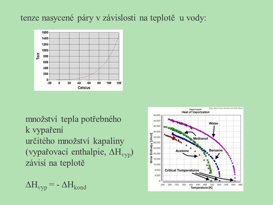 tenze nasycené páry v závislosti na teplotě u vody: množství tepla potřebného k vypaření určitého množství kapaliny (vypařovací enthalpie,  H vyp ) z