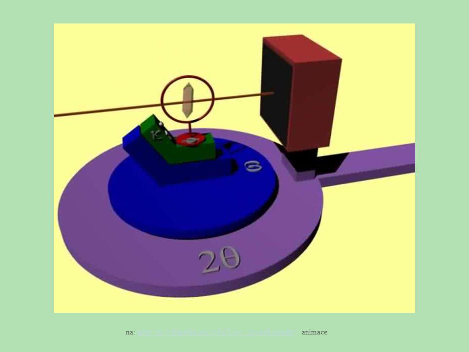 na: http://en.wikipedia.org/wiki/X-ray_crystallography animacehttp://en.wikipedia.org/wiki/X-ray_crystallography
