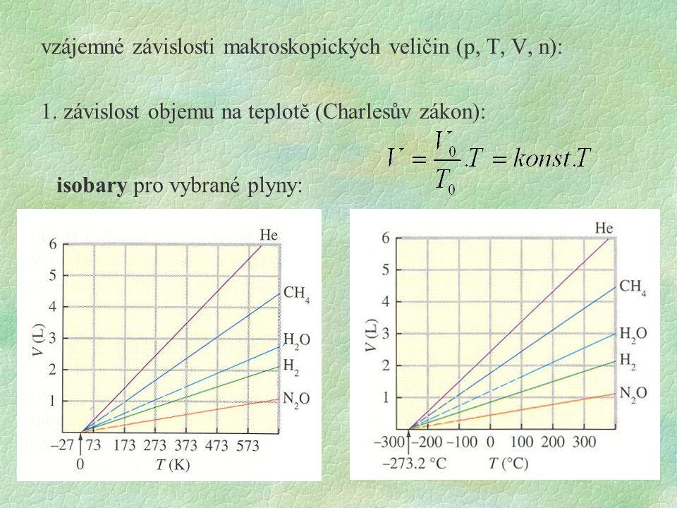 vzájemné závislosti makroskopických veličin (p, T, V, n): 1. závislost objemu na teplotě (Charlesův zákon): isobary pro vybrané plyny: