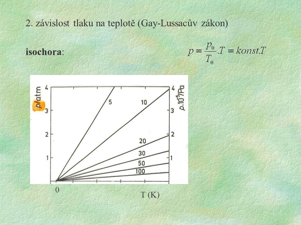 snaha vyjádřit prodlevu matematickým modelem  stavové rovnice reálného plynu nejjednodušší: van der Waalsova isoterma korekce §na mezimolekulární interakce §na vlastní objem molekul