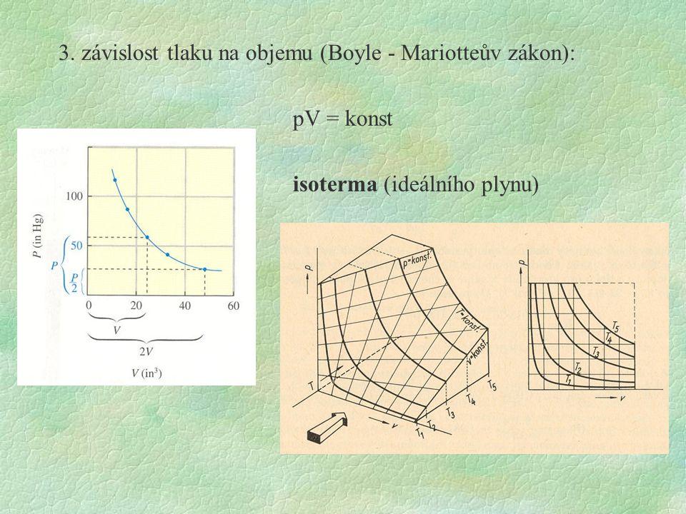 3. závislost tlaku na objemu (Boyle - Mariotteův zákon): pV = konst isoterma (ideálního plynu)