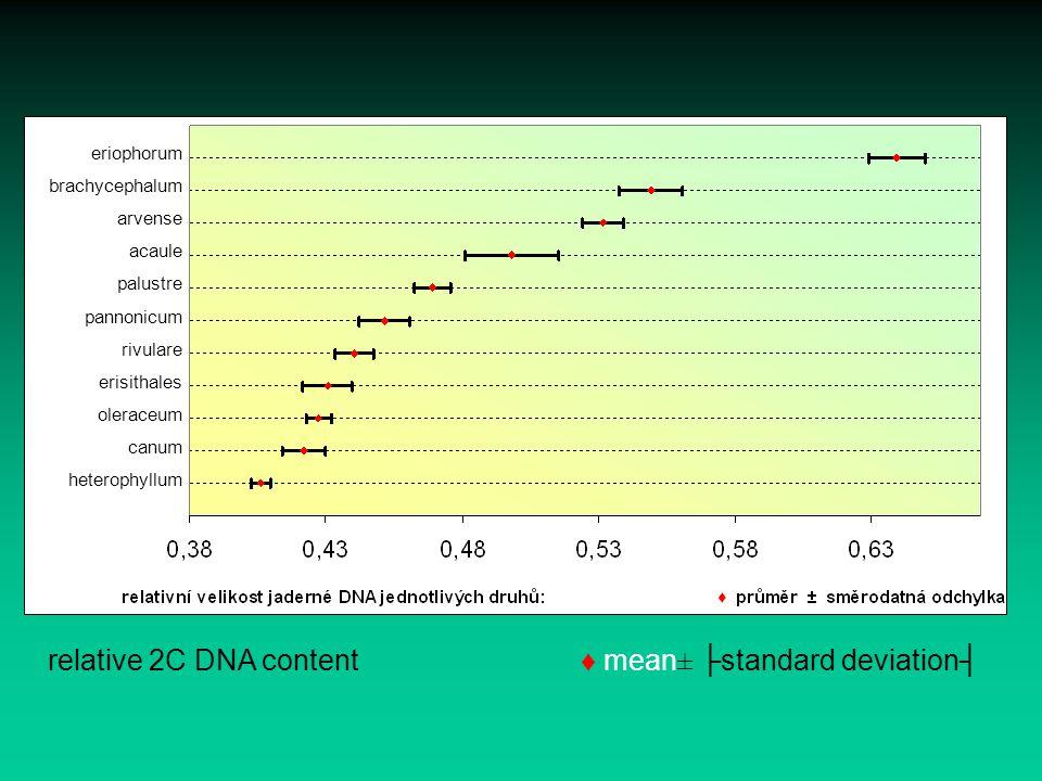 eriophorum brachycephalum arvense acaule palustre pannonicum rivulare erisithales oleraceum canum heterophyllum relative 2C DNA content ♦ mean± ├stand