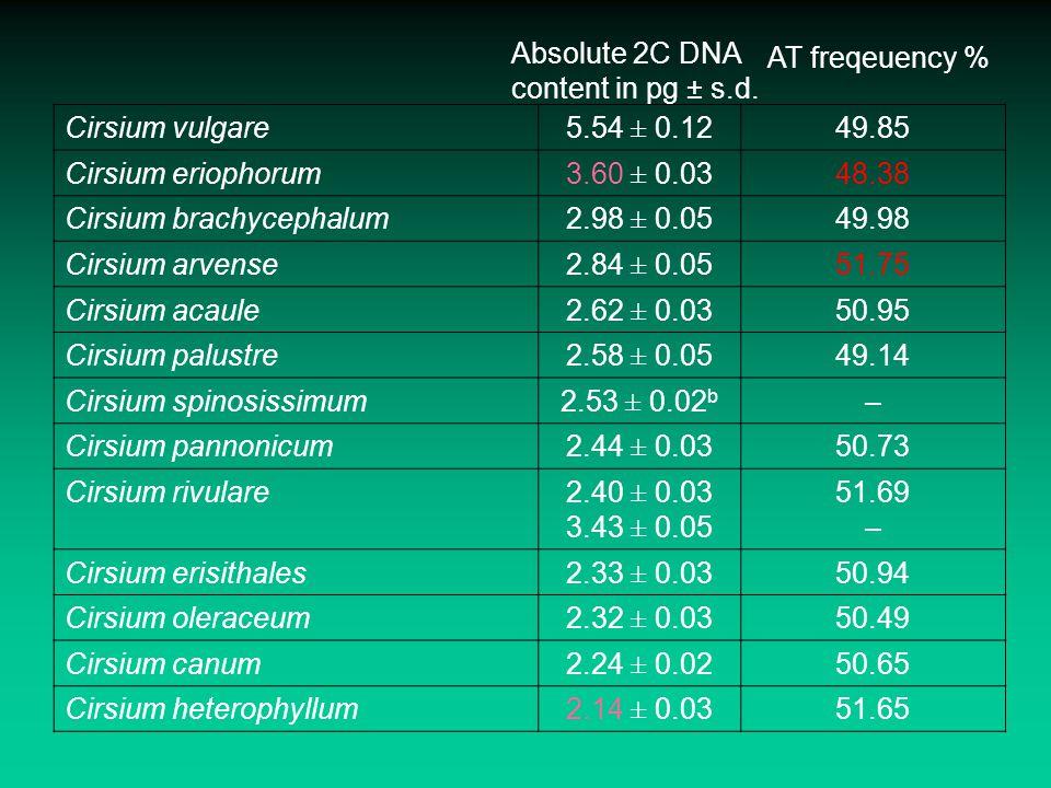 Cirsium vulgare5.54 ± 0.1249.85 Cirsium eriophorum3.60 ± 0.0348.38 Cirsium brachycephalum2.98 ± 0.0549.98 Cirsium arvense2.84 ± 0.0551.75 Cirsium acau