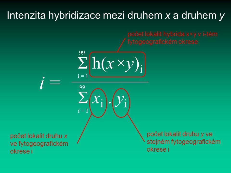 Intenzita hybridizace mezi druhem x a druhem y 99 Σ x i. y i i = 1 i = 99 Σ h(x×y) i i = 1 počet lokalit druhu x ve fytogeografickém okrese i počet lo