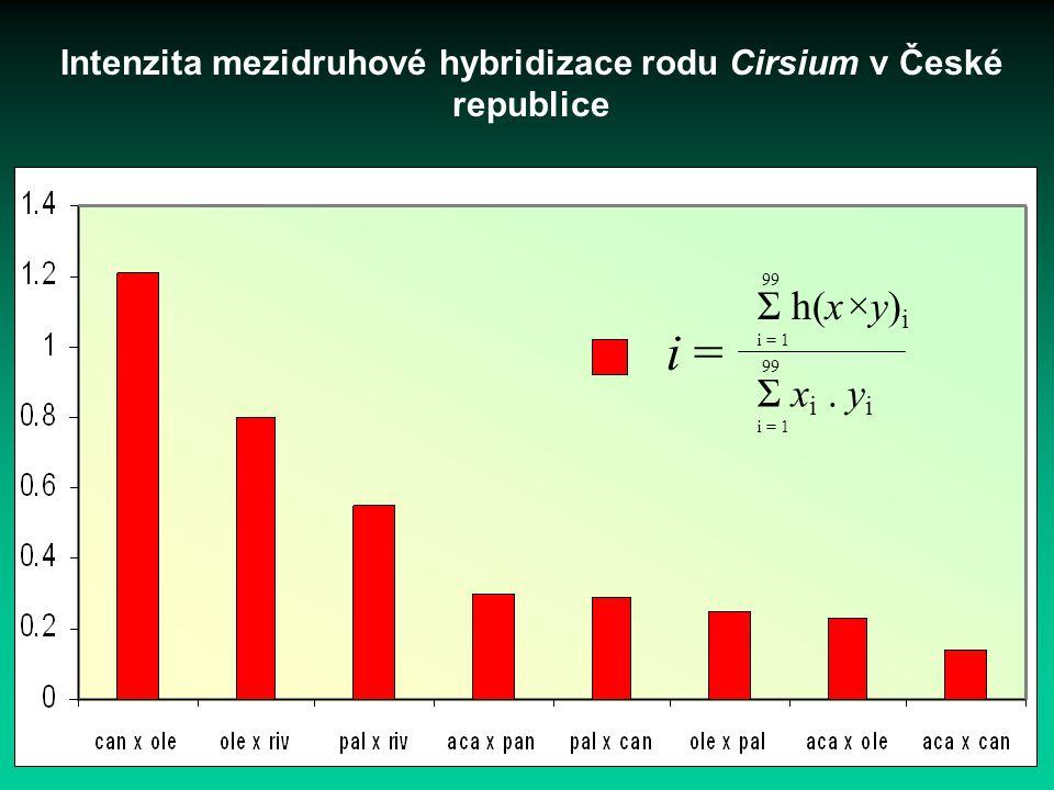 Intenzita mezidruhové hybridizace rodu Cirsium v České republice 99 Σ x i. y i i = 1 i = 99 Σ h(x×y) i i = 1