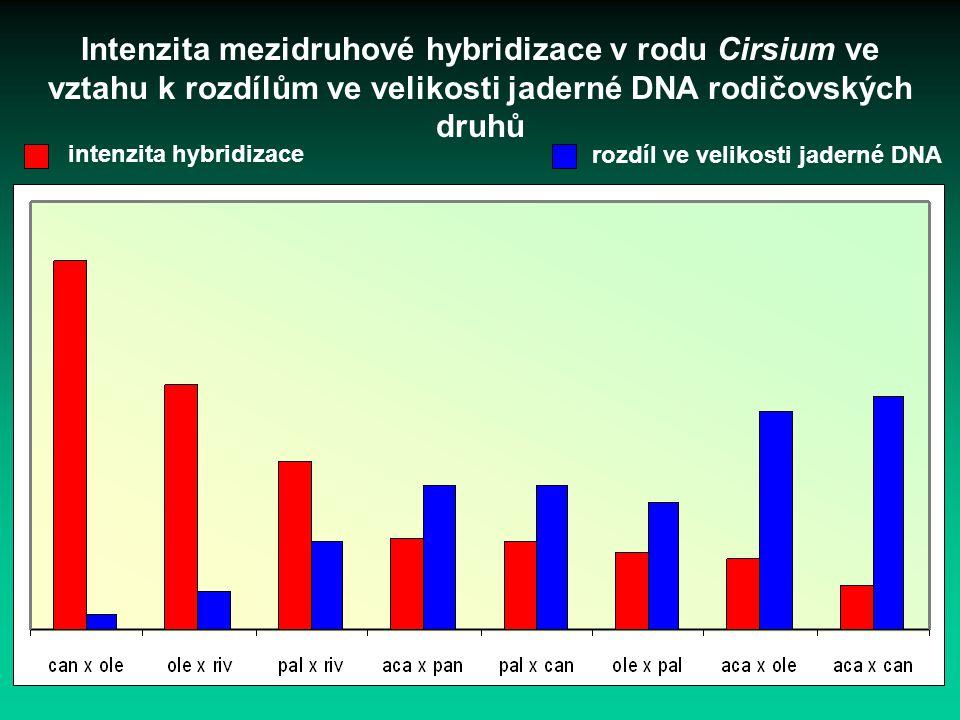 Intenzita mezidruhové hybridizace v rodu Cirsium ve vztahu k rozdílům ve velikosti jaderné DNA rodičovských druhů intenzita hybridizace rozdíl ve veli