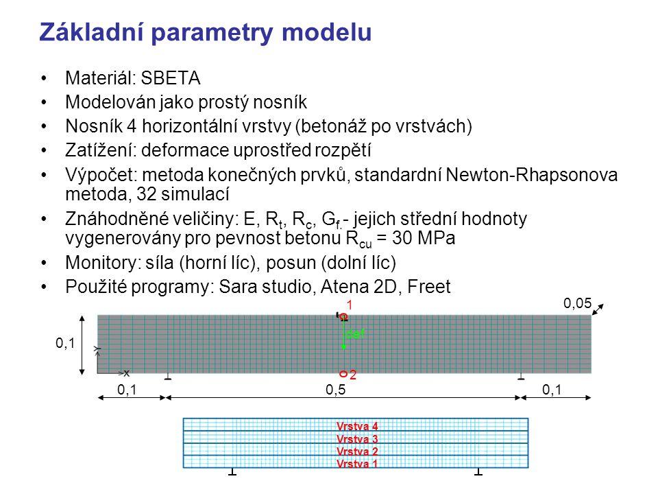 Základní parametry modelu Materiál: SBETA Modelován jako prostý nosník Nosník 4 horizontální vrstvy (betonáž po vrstvách) Zatížení: deformace uprostřed rozpětí Výpočet: metoda konečných prvků, standardní Newton-Rhapsonova metoda, 32 simulací Znáhodněné veličiny: E, R t, R c, G f.