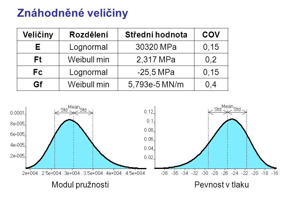 Znáhodněné veličiny VeličinyRozděleníStřední hodnotaCOV ELognormal30320 MPa0,15 FtWeibull min2,317 MPa0,2 FcLognormal-25,5 MPa0,15 GfWeibull min5,793e-5 MN/m0,4 Modul pružnostiPevnost v tlaku