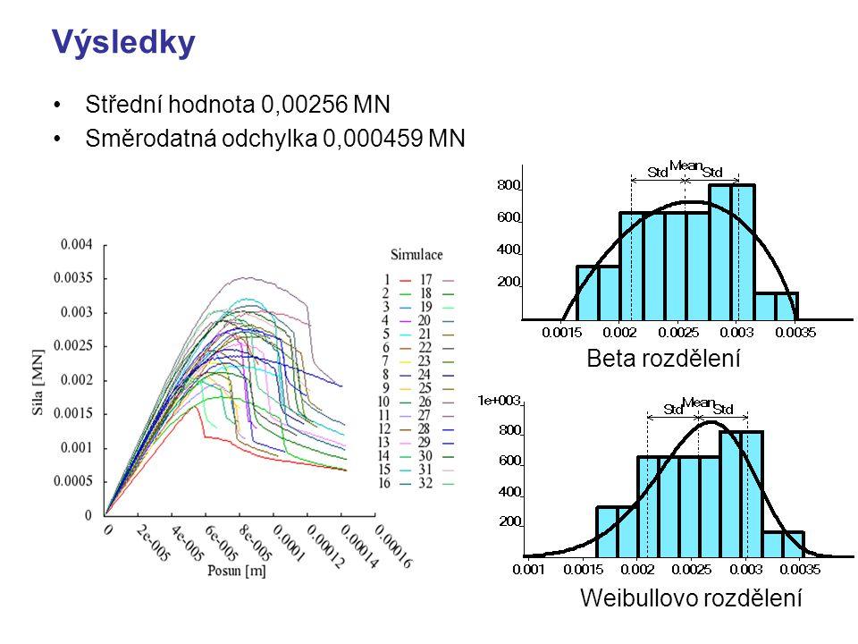 Výsledky Střední hodnota 0,00256 MN Směrodatná odchylka 0,000459 MN Beta rozdělení Weibullovo rozdělení