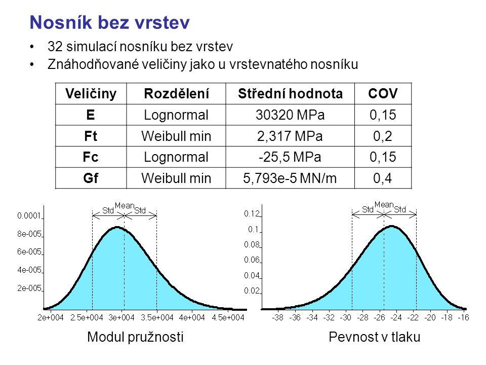 Nosník bez vrstev 32 simulací nosníku bez vrstev Znáhodňované veličiny jako u vrstevnatého nosníku VeličinyRozděleníStřední hodnotaCOV ELognormal30320 MPa0,15 FtWeibull min2,317 MPa0,2 FcLognormal-25,5 MPa0,15 GfWeibull min5,793e-5 MN/m0,4 Modul pružnostiPevnost v tlaku