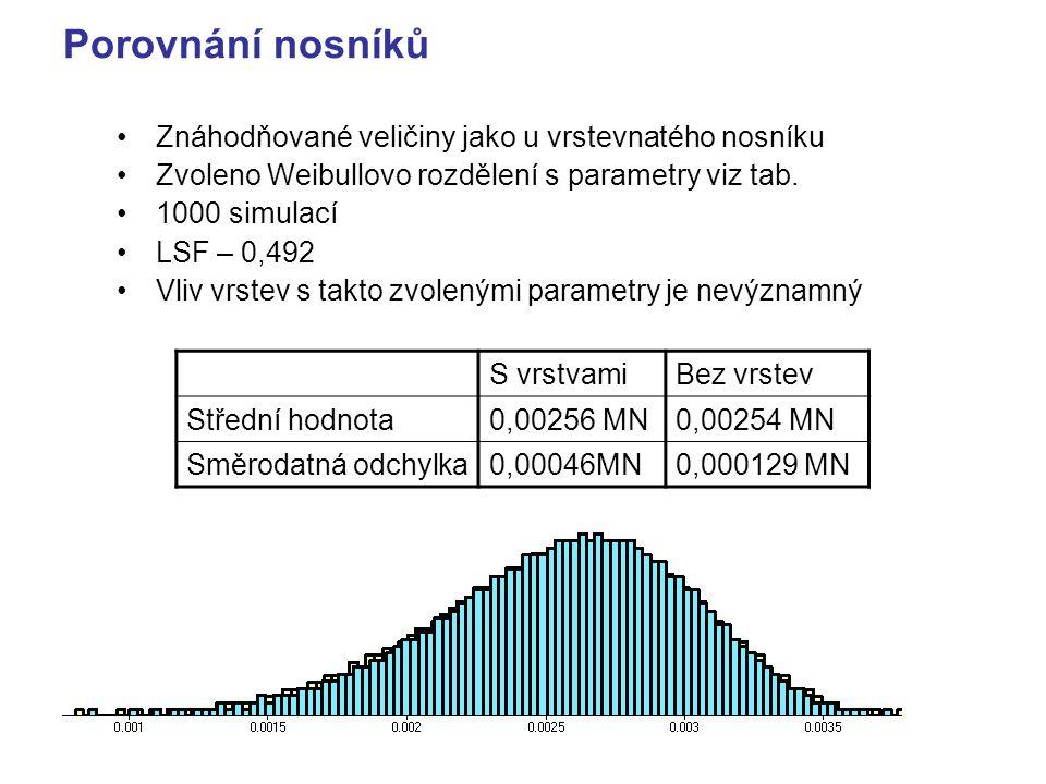 Porovnání nosníků S vrstvamiBez vrstev Střední hodnota0,00256 MN0,00254 MN Směrodatná odchylka0,00046MN0,000129 MN Znáhodňované veličiny jako u vrstevnatého nosníku Zvoleno Weibullovo rozdělení s parametry viz tab.