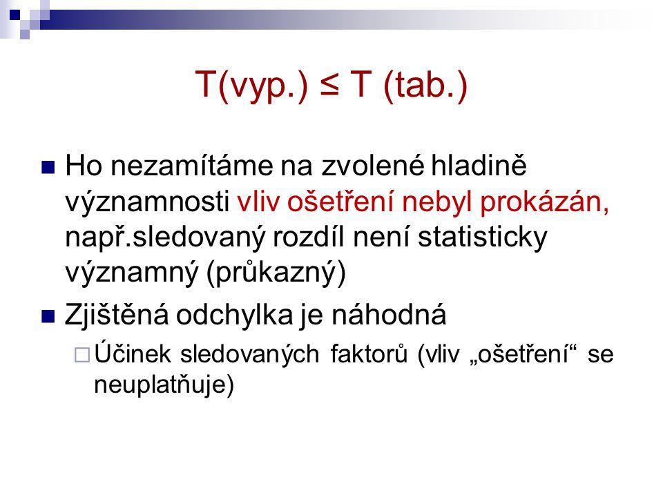 """T(vyp.) ≤ T (tab.) Ho nezamítáme na zvolené hladině významnosti vliv ošetření nebyl prokázán, např.sledovaný rozdíl není statisticky významný (průkazný) Zjištěná odchylka je náhodná  Účinek sledovaných faktorů (vliv """"ošetření se neuplatňuje)"""
