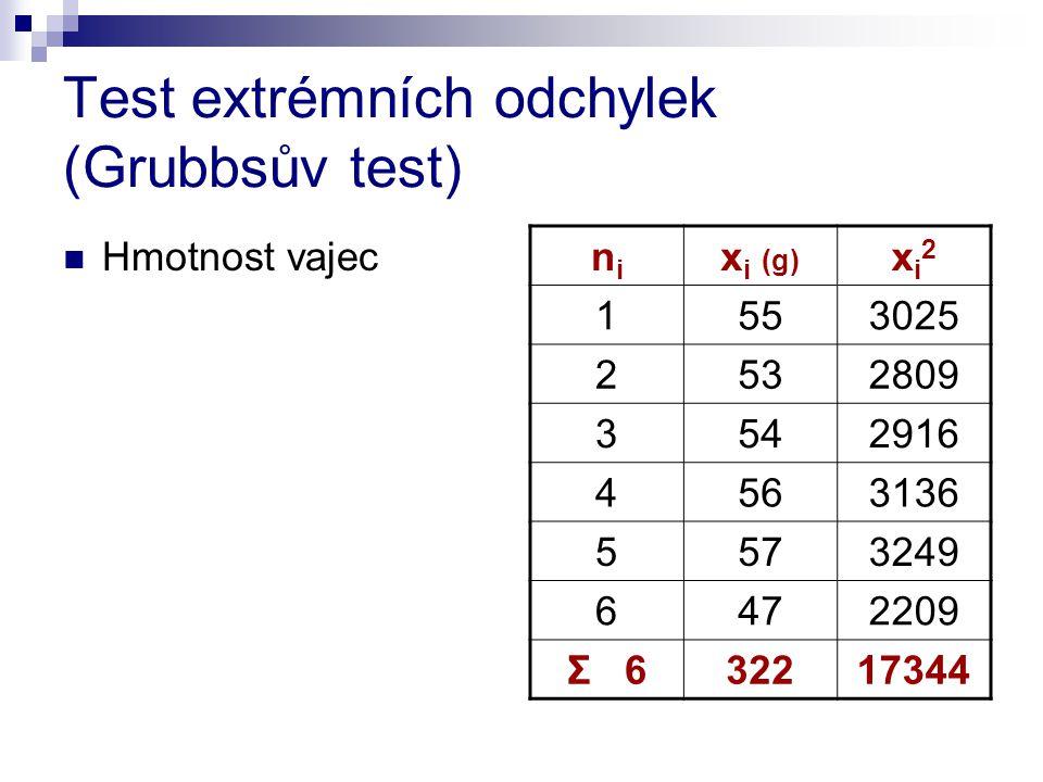 Test extrémních odchylek (Grubbsův test) Hmotnost vajec nini x i (g) xi2xi2 1553025 2532809 3542916 4563136 5573249 6472209 Σ 632217344