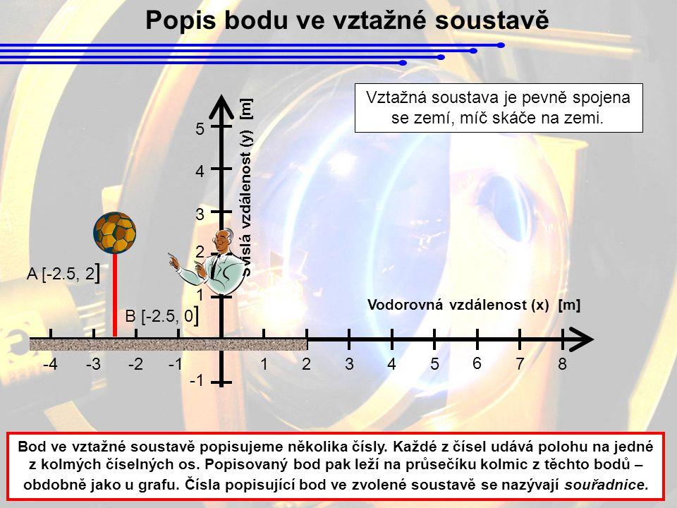 1 2345 6 78-2-3-4 Vodorovná vzdálenost (x) [m] Svislá vzdálenost (y) [m] 1 2 3 4 5 Popis bodu ve vztažné soustavě Bod ve vztažné soustavě popisujeme několika čísly.