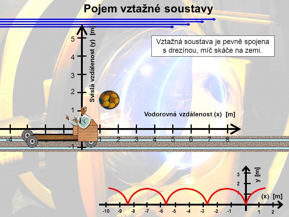 Pojem vztažné soustavy 1 12 (x) [m] y [m] 2 3 -5-6-7-8-2-3-4-9-10 Svislá vzdálenost (y) [m] 1 2345 6 78-2-3-4 Vodorovná vzdálenost (x) [m] 1 2 3 4 5 -5-6-7-8-9-10 Vztažná soustava je pevně spojena s drezínou, míč skáče na zemi.