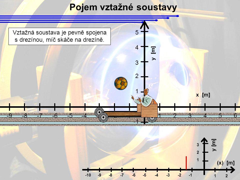 Pojem vztažné soustavy 1 12 (x) [m] y [m] 2 3 -5-6-7-8-2-3-4-9-10 y [m] 1 2345 6 78-2-3-4 x [m] 1 2 3 4 5 -5-6-7-8-9-10 Vztažná soustava je pevně spojena s drezínou, míč skáče na drezíně.