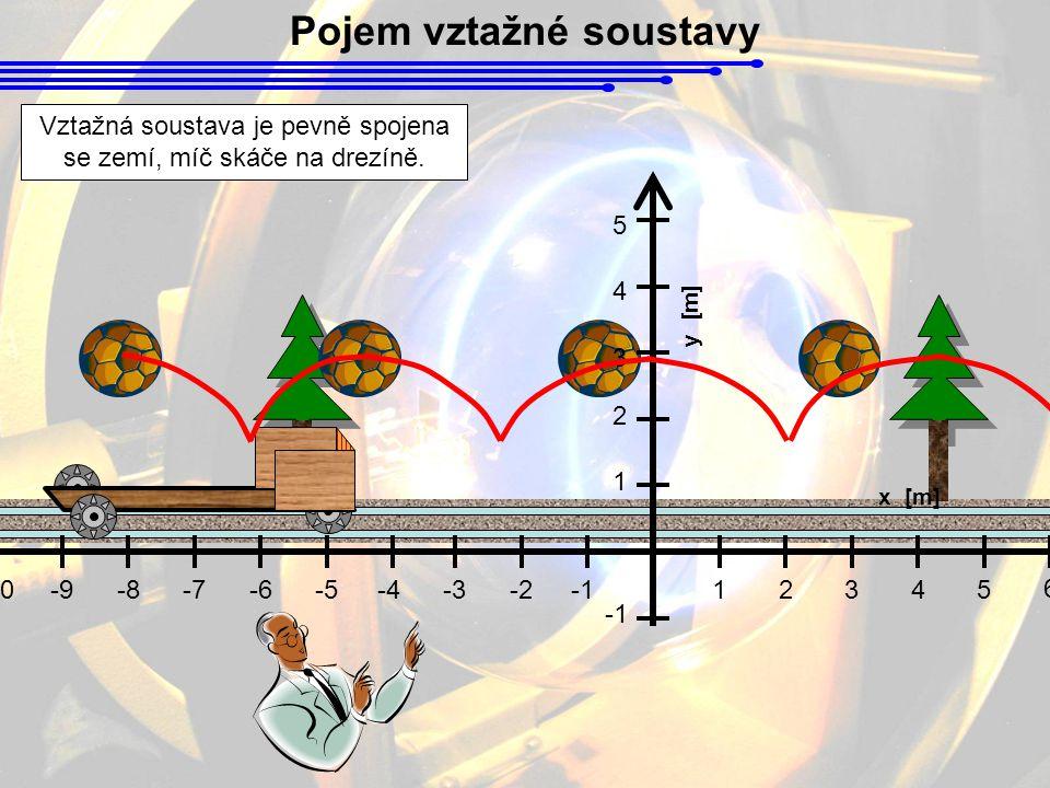 Pojem vztažné soustavy y [m] 1 2345 6 78-2-3-4 x [m] 1 2 3 4 5 -5-6-7-8-9-10 Vztažná soustava je pevně spojena se zemí, míč skáče na drezíně.