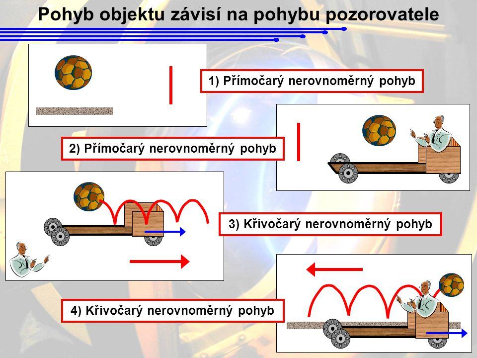 Pohyb objektu závisí na pohybu pozorovatele 1) Přímočarý nerovnoměrný pohyb 2) Přímočarý nerovnoměrný pohyb 3) Křivočarý nerovnoměrný pohyb 4) Křivočarý nerovnoměrný pohyb