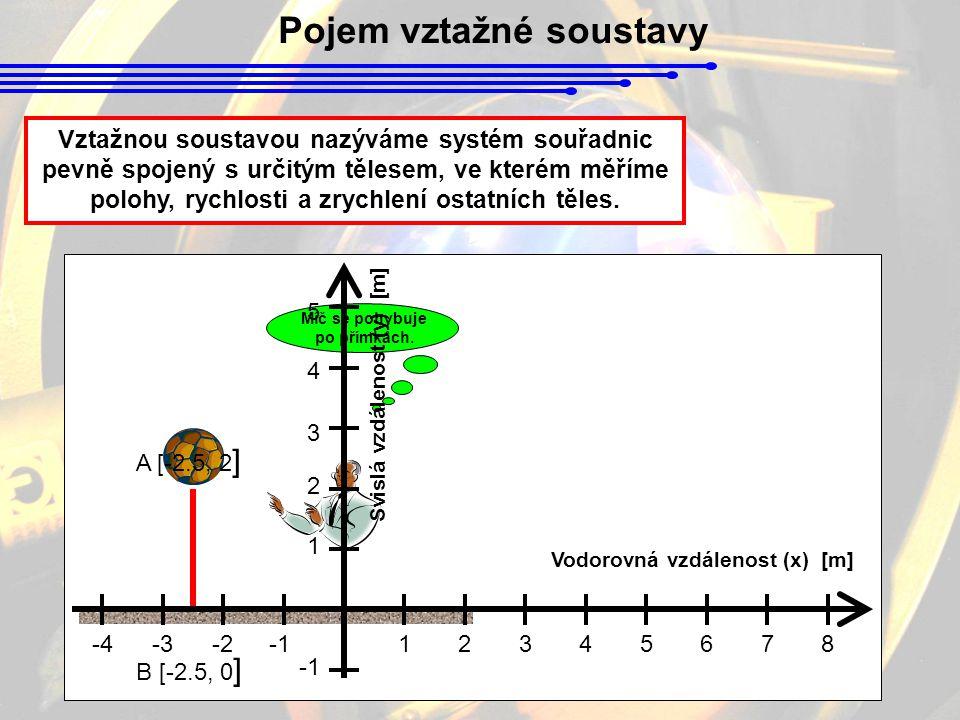 Pojem vztažné soustavy Vztažnou soustavou nazýváme systém souřadnic pevně spojený s určitým tělesem, ve kterém měříme polohy, rychlosti a zrychlení ostatních těles.