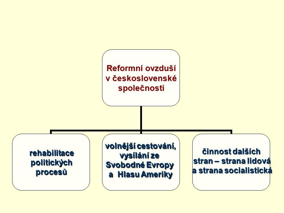 Reformní ovzduší v československé společnostirehabilitacepolitickýchprocesů volnější cestování, vysílání ze Svobodné Evropy a Hlasu Ameriky činnost da