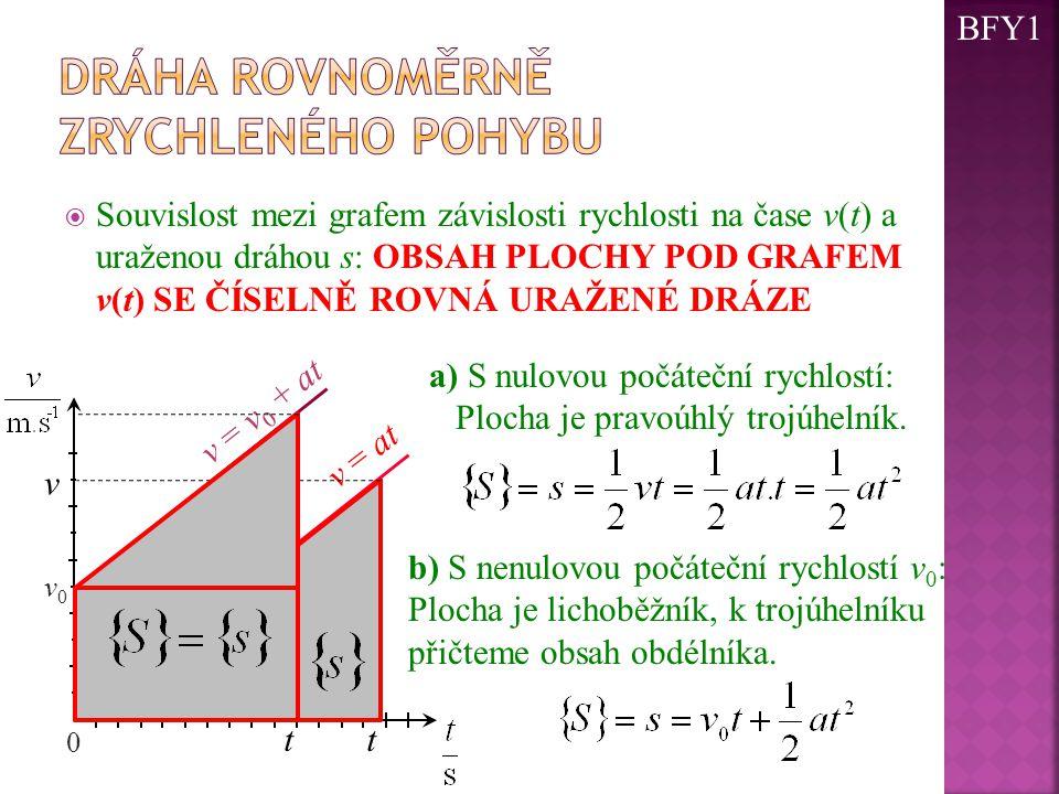  Souvislost mezi grafem závislosti rychlosti na čase v(t) a uraženou dráhou s: OBSAH PLOCHY POD GRAFEM v(t) SE ČÍSELNĚ ROVNÁ URAŽENÉ DRÁZE 0 v0v0 v =