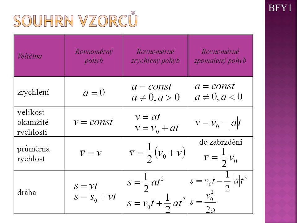 Veličina Rovnoměrný pohyb Rovnoměrně zrychlený pohyb Rovnoměrně zpomalený pohyb zrychlení velikost okamžité rychlosti průměrná rychlost do zabrzdění d