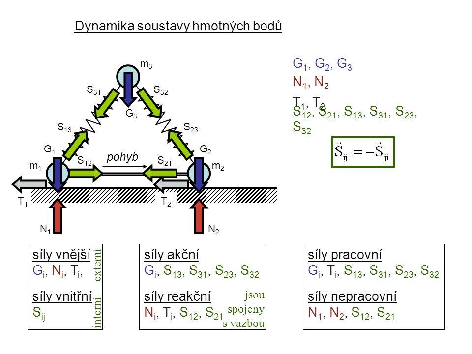 Dynamika soustavy hmotných bodů Dynamika I, 4. přednáška m1m1 pohyb m2m2 m3m3 G3G3 G2G2 G1G1 N1N1 N2N2 T1T1 T2T2 S 32 S 23 S 31 S 13 S 21 S 12 G 1, G